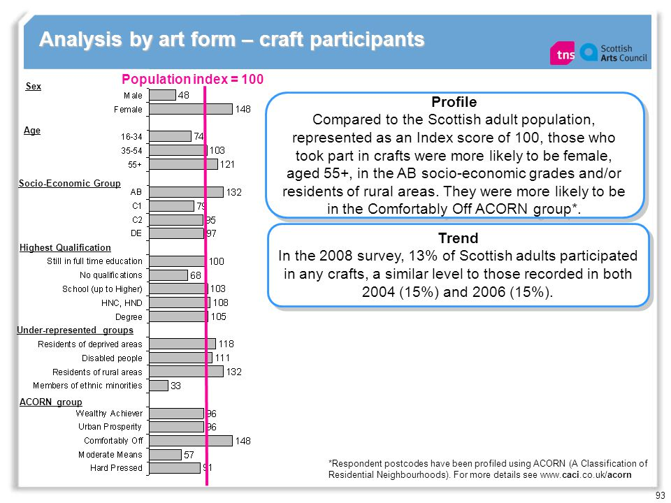 93 Analysis by art form – craft participants Population index = 100 Profile Compared to the Scottish adult population, represented as an Index score of 100, those who took part in crafts were more likely to be female, aged 55+, in the AB socio-economic grades and/or residents of rural areas.