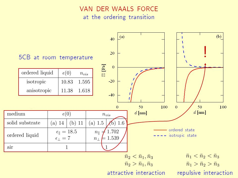 (b) change of the character of the van der Waals interaction at the ordering transition ordered state isotropic state repulsive interactionattractive