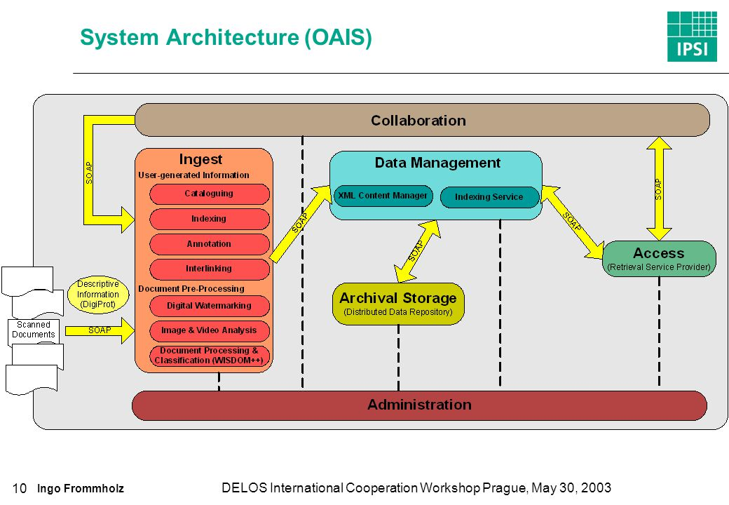 Ingo Frommholz DELOS International Cooperation Workshop Prague, May 30, 2003 10 System Architecture (OAIS)