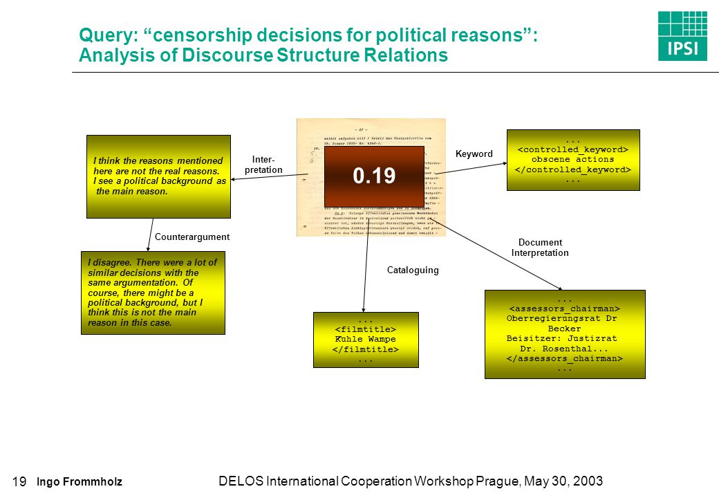 Ingo Frommholz DELOS International Cooperation Workshop Prague, May 30, 2003 19 Query: censorship decisions for political reasons: Analysis of Discourse Structure Relations I think the reasons mentioned here are not the real reasons.