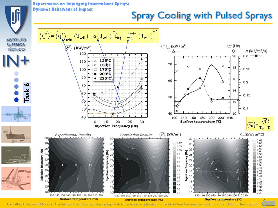 Experiments on Impinging Intermittent Sprays: Dynamic Behaviour of Impact Carvalho, Panão and Moreira, The thermal interaction of pulsed sprays with h