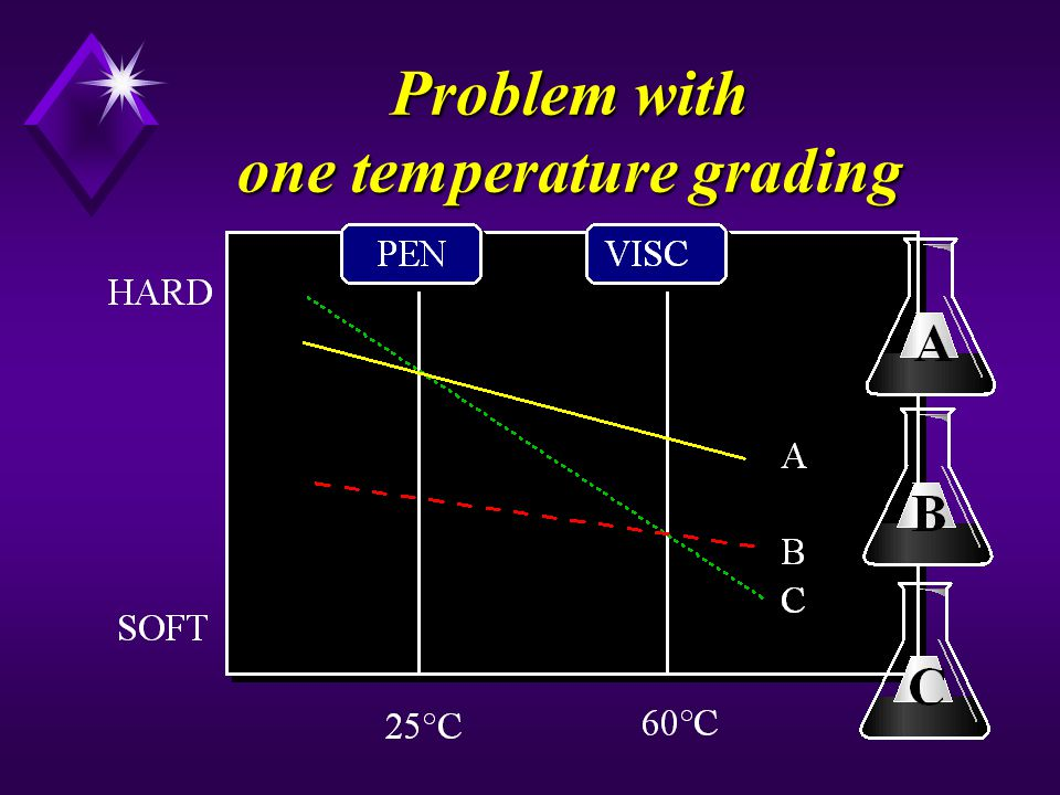 Problem with one temperature grading