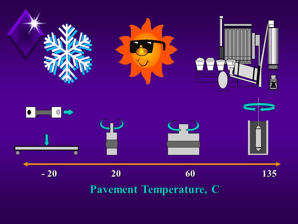 Pavement Temperature, C - 2020 60 135