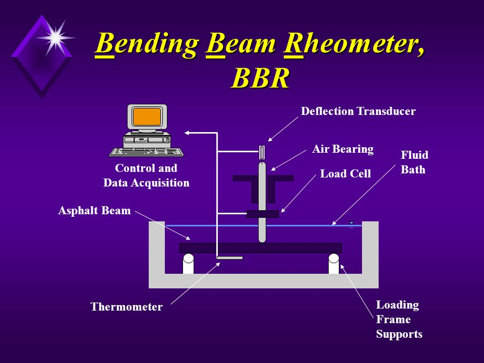 Bending Beam Rheometer, BBR Fluid Bath Deflection Transducer Load Cell Asphalt Beam Air Bearing Loading Frame Supports Control and Data Acquisition Th