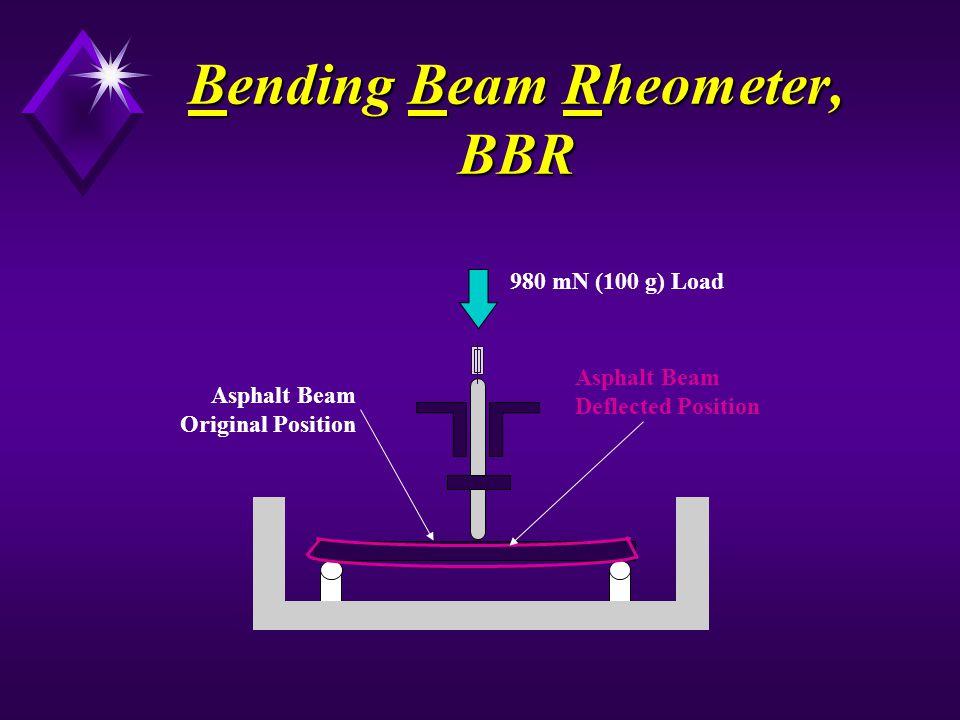 Bending Beam Rheometer, BBR 980 mN (100 g) Load Asphalt Beam Deflected Position Asphalt Beam Original Position
