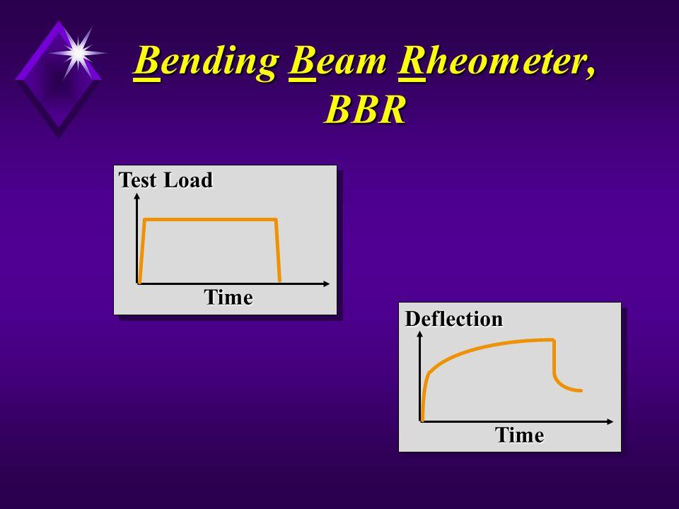 Bending Beam Rheometer, BBR Time Test Load Deflection Time