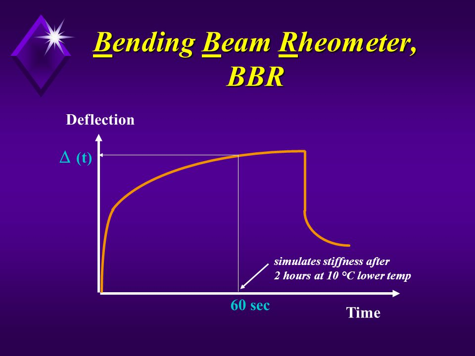 Bending Beam Rheometer, BBR 60 sec Time Deflection (t) simulates stiffness after 2 hours at 10 °C lower temp