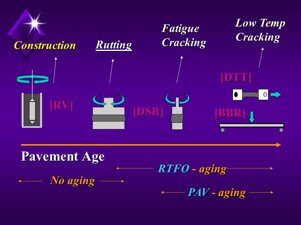 FatigueCracking Rutting PAV - aging RTFO - aging No aging Pavement Age Construction [RV] [DSR] Low Temp Cracking [BBR] [DTT]