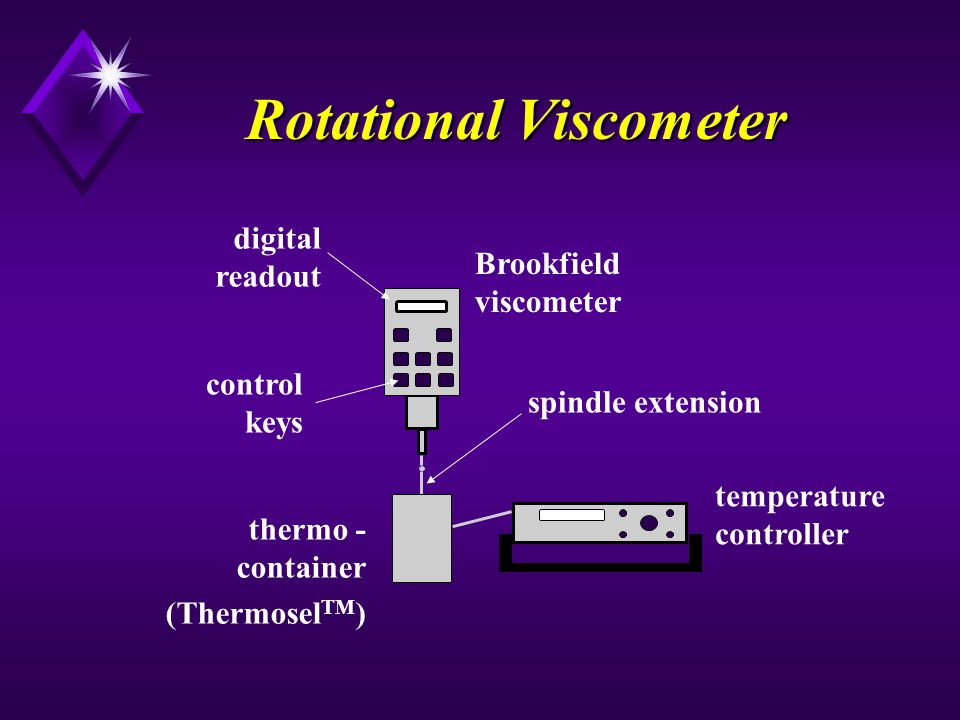 Rotational Viscometer digital readout temperature controller thermo - container (Thermosel TM ) spindle extension Brookfield viscometer control keys