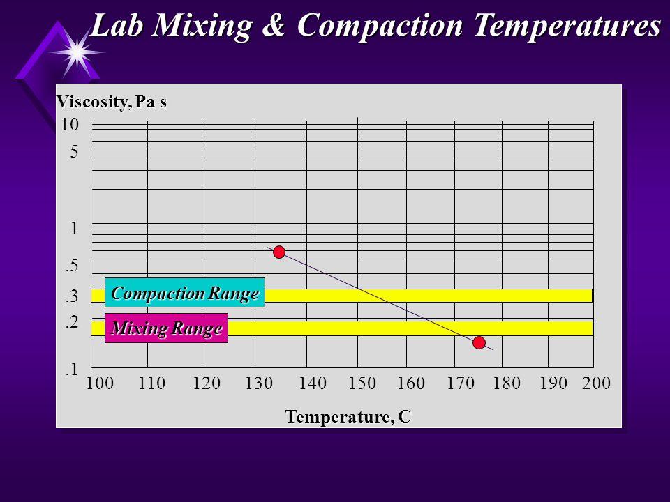.1.2.3.5 1 10 5 100110120130140150160170180190200 Temperature, C Viscosity, Pa s Compaction Range Mixing Range Lab Mixing & Compaction Temperatures