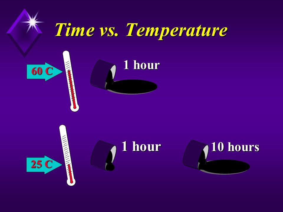 60 C 25 C 1 hour Time vs. Temperature 10 hours