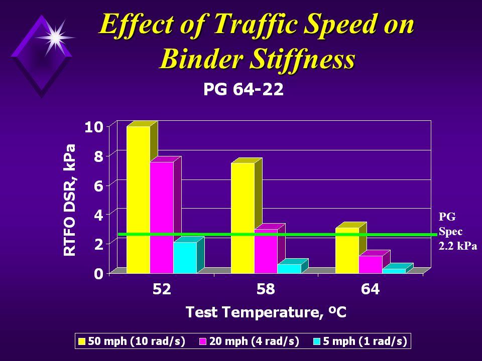 Effect of Traffic Speed on Binder Stiffness PG Spec 2.2 kPa
