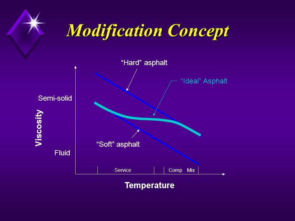 Viscosity Temperature Hard asphalt Soft asphalt Comp MixService Fluid Semi-solid Modification Concept Ideal Asphalt