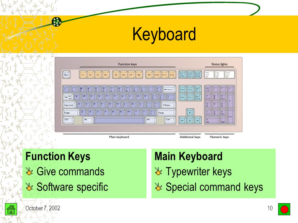 October 7, 20029 Keyboard Traditional –Looks like typewriter with extra keys Non-traditional –Fast food restaurants –Each key represents a food item rather than a character