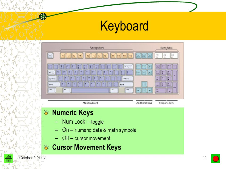 October 7, 200210 Keyboard Function Keys Give commands Software specific Main Keyboard Typewriter keys Special command keys
