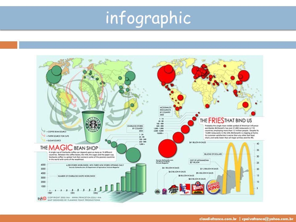 infographic claudiofranco.com.br | cpaivafranco@yahoo.com.br