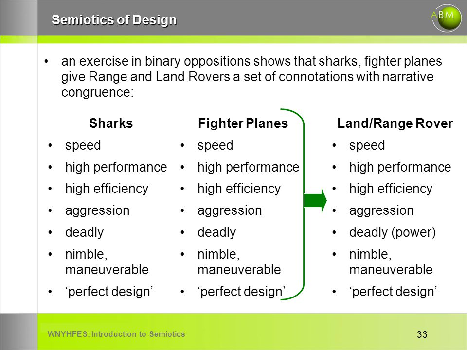 WNYHFES: Introduction to Semiotics 33 Semiotics of Design an exercise in binary oppositions shows that sharks, fighter planes give Range and Land Rovers a set of connotations with narrative congruence: Sharks speed high performance high efficiency aggression deadly nimble, maneuverable perfect design Fighter Planes speed high performance high efficiency aggression deadly nimble, maneuverable perfect design Land/Range Rover speed high performance high efficiency aggression deadly (power) nimble, maneuverable perfect design