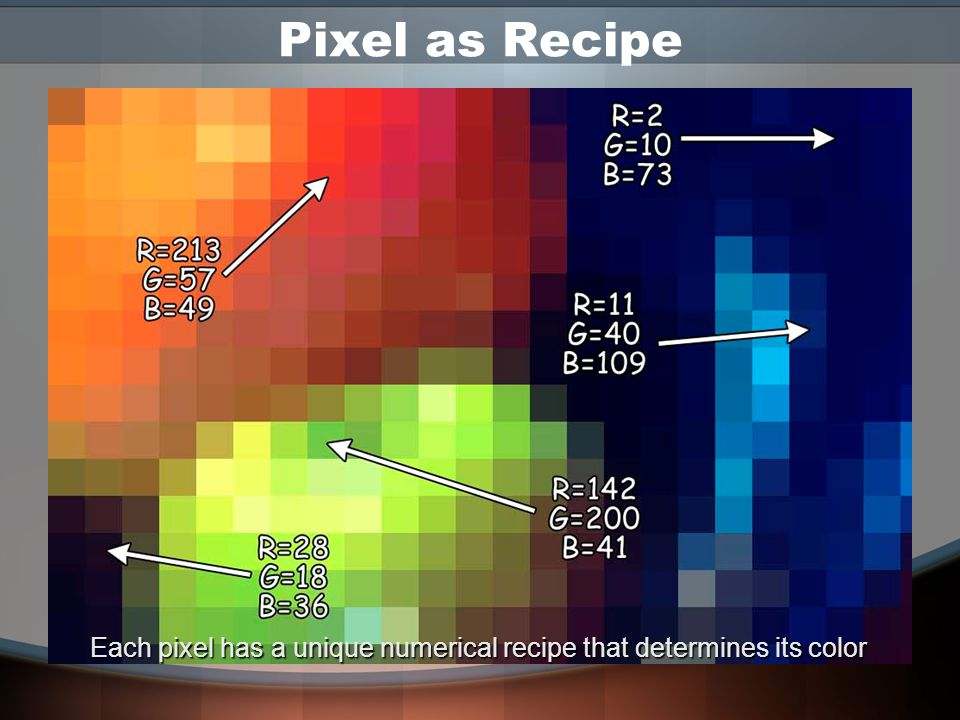 Pixel as Recipe –The amount of each primary in a color can be expressed on a scale of 0 to 255 (256 levels) –Any colored pixel is a recipe of the nume