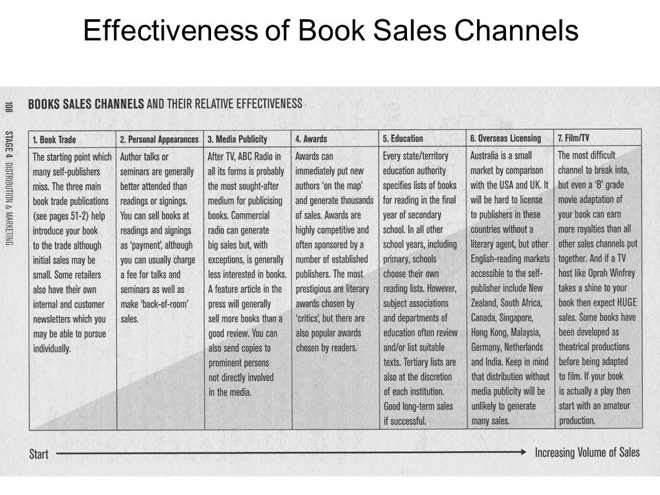 Effectiveness of Book Sales Channels
