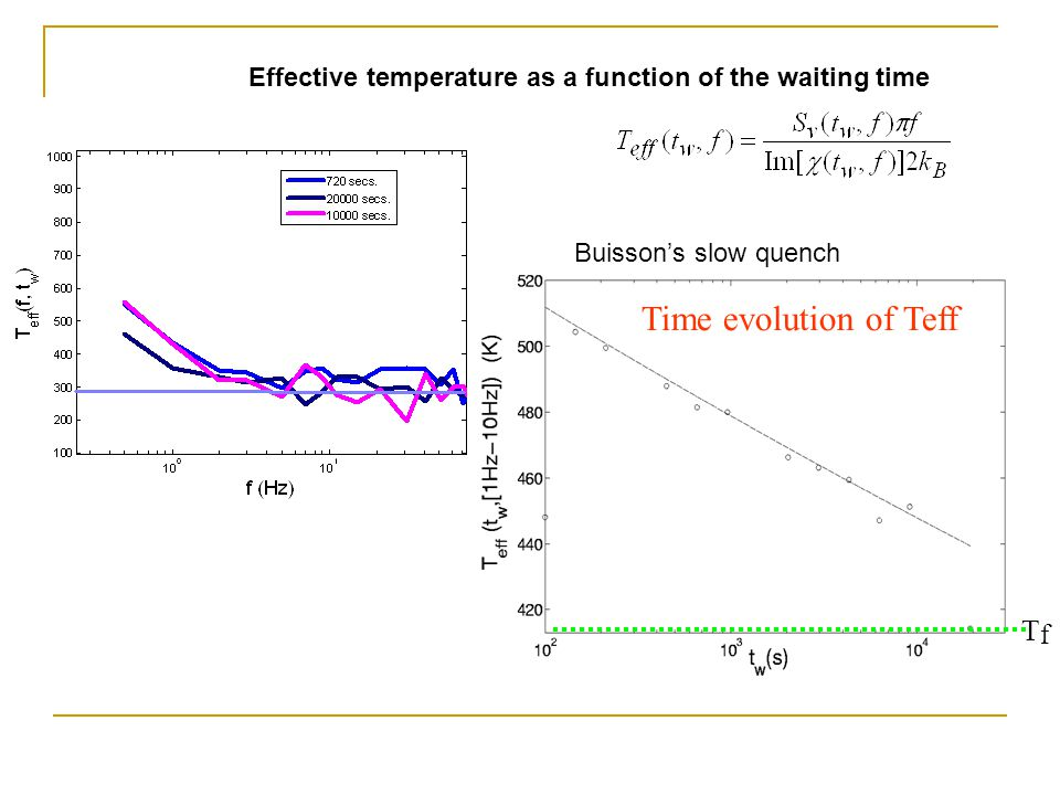 Effective temperature as a function of the waiting time Time evolution of Teff TfTf Buissons slow quench