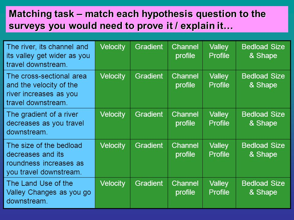 Matching task – match each hypothesis question to the surveys you would need to prove it / explain it… The river, its channel and its valley get wider