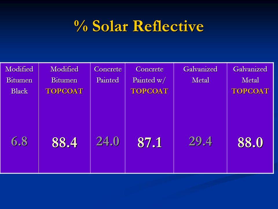 % Solar Reflective ModifiedBitumenBlack6.8ModifiedBitumenTOPCOAT88.4ConcretePainted24.0Concrete Painted w/ TOPCOAT87.1GalvanizedMetal29.4GalvanizedMetalTOPCOAT88.0