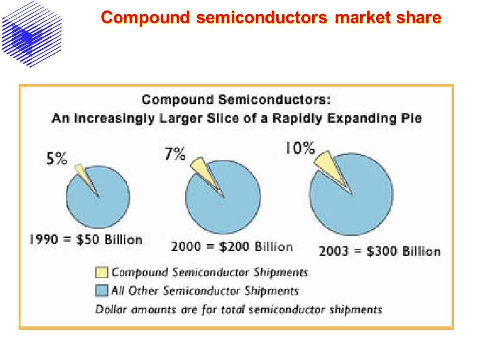 Compound semiconductors market share