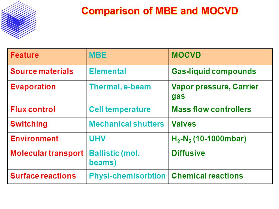 Comparison of MBE and MOCVD FeatureMBEMOCVD Source materialsElementalGas-liquid compounds EvaporationThermal, e-beamVapor pressure, Carrier gas Flux c