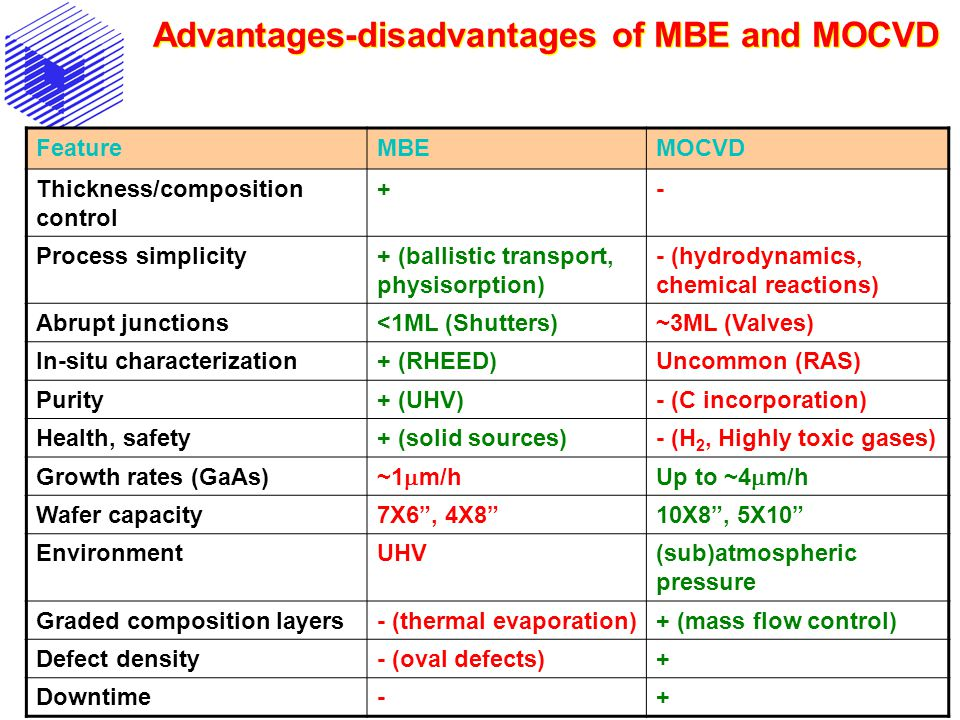 Advantages-disadvantages of MBE and MOCVD FeatureMBEMOCVD Thickness/composition control +- Process simplicity+ (ballistic transport, physisorption) -