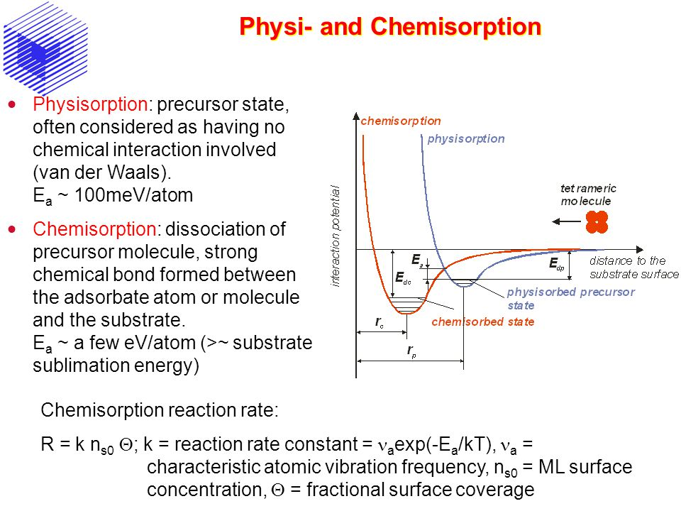 Physi- and Chemisorption Physisorption: precursor state, often considered as having no chemical interaction involved (van der Waals). E a ~ 100meV/ato