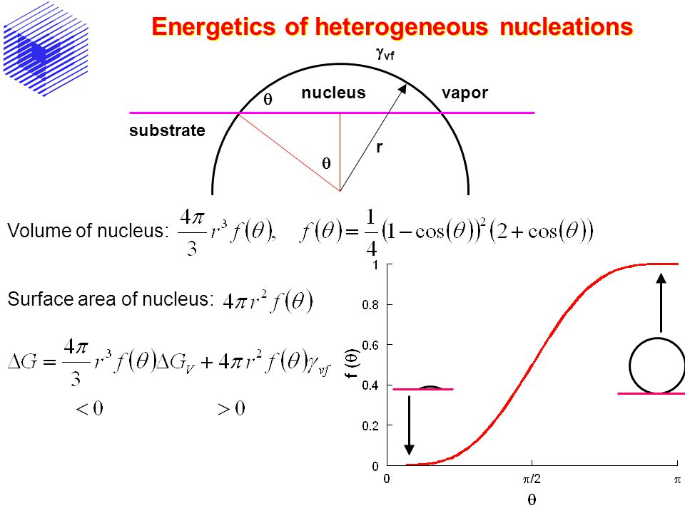 Energetics of heterogeneous nucleations vapor nucleus substrate r vf Volume of nucleus: Surface area of nucleus: