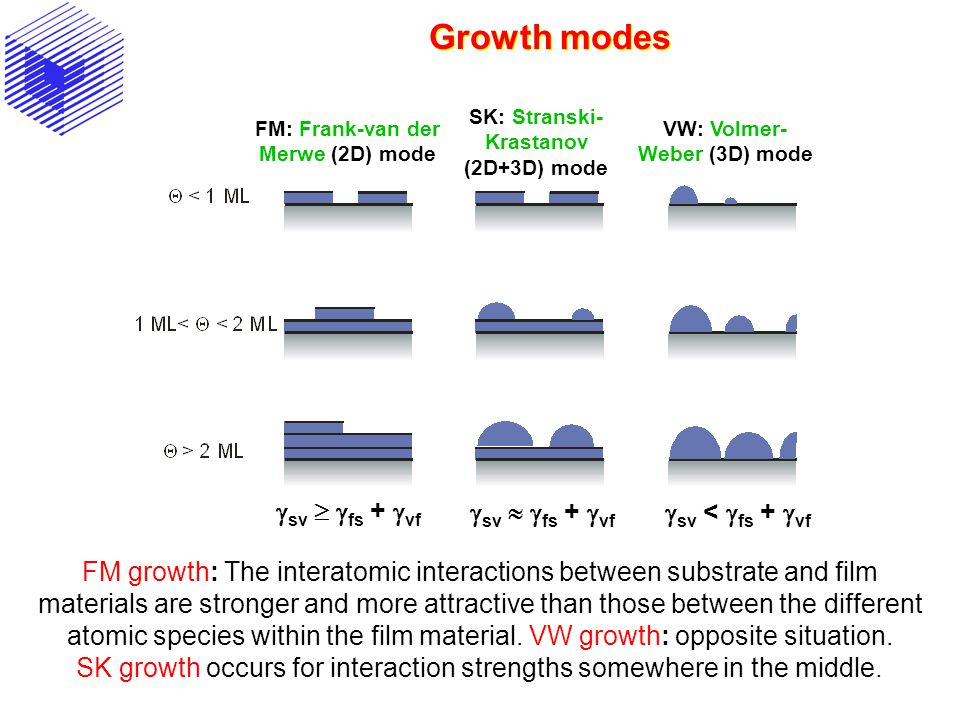 Growth modes FM: Frank-van der Merwe (2D) mode VW: Volmer- Weber (3D) mode SK: Stranski- Krastanov (2D+3D) mode FM growth: The interatomic interaction
