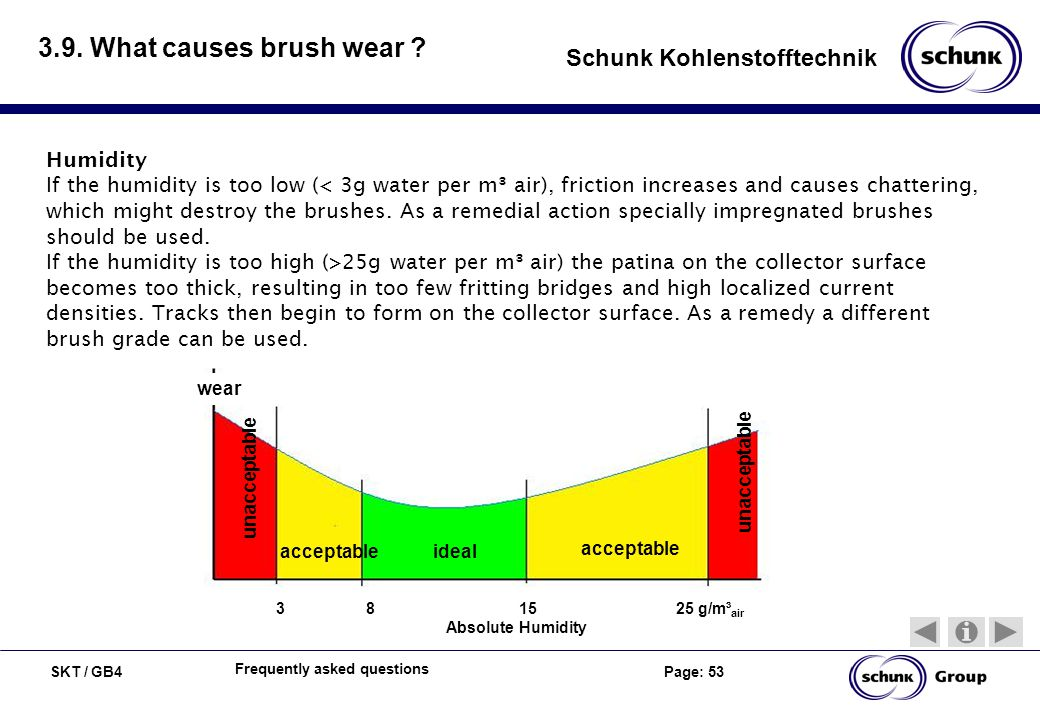 SKT / GB4 Page: 53 Schunk Kohlenstofftechnik Frequently asked questions 3.9. What causes brush wear ? Humidity If the humidity is too low ( 25g water