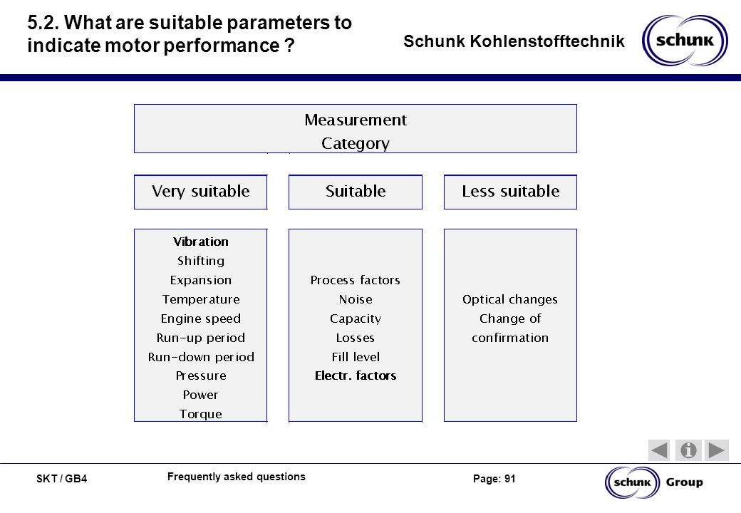 SKT / GB4 Page: 91 Schunk Kohlenstofftechnik Frequently asked questions 5.2. What are suitable parameters to indicate motor performance ?