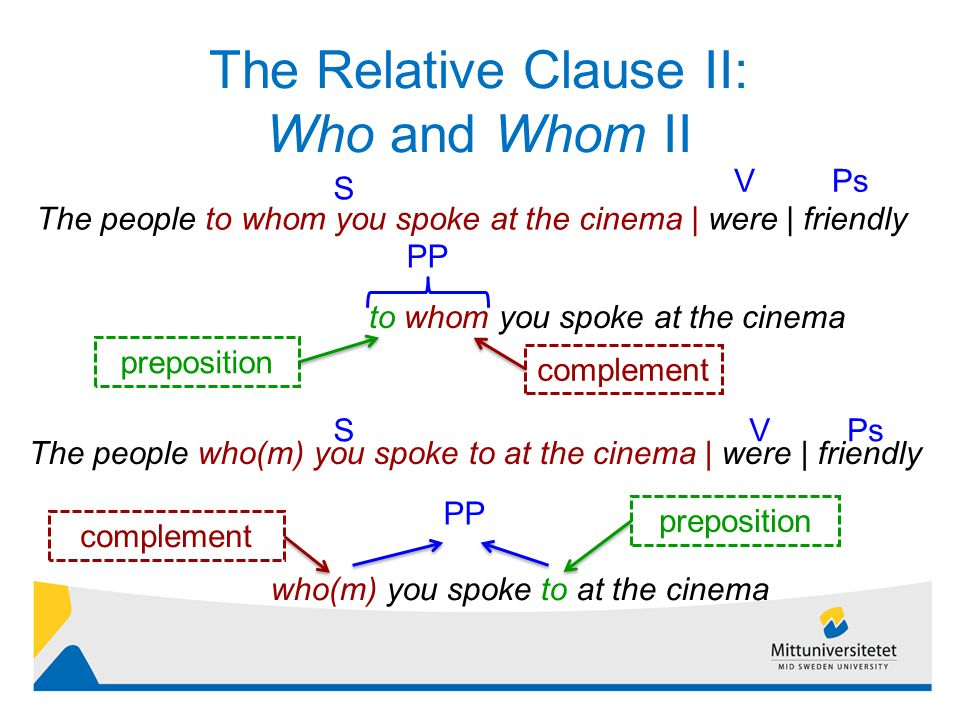 The Relative Clause II: Who and Whom II 4 The people to whom you spoke at the cinema | were | friendly S PsV to whom you spoke at the cinema The people who(m) you spoke to at the cinema | were | friendly SVPs who(m) you spoke to at the cinema PP preposition complement PP preposition complement