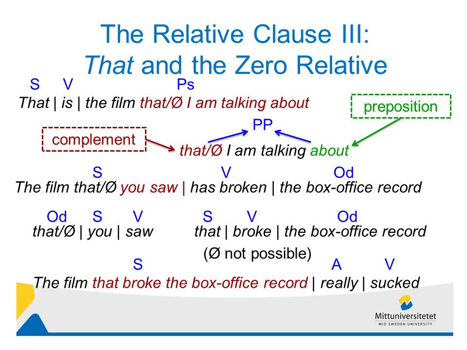 The Relative Clause III: That and the Zero Relative 5 That | is | the film that/Ø I am talking about SPsV that/Ø I am talking about The film that/Ø you saw | has broken | the box-office record SVOd that/Ø | you | saw PP preposition complement OdVS The film that broke the box-office record | really | sucked SAV that | broke | the box-office record OdVS (Ø not possible)
