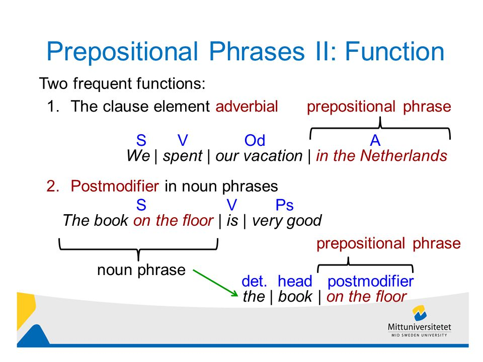 Prepositional Phrases II: Function 8 Two frequent functions: 1.The clause element adverbial We | spent | our vacation | in the Netherlands OdVSA 2.Postmodifier in noun phrases The book on the floor | is | very good SVPs noun phrase the | book | on the floor headdet.postmodifier prepositional phrase