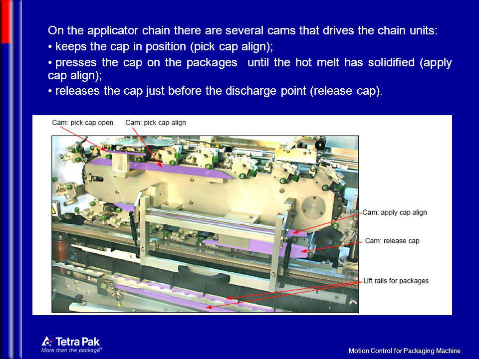 Motion Control for Packaging Machine On the applicator chain there are several cams that drives the chain units: keeps the cap in position (pick cap a