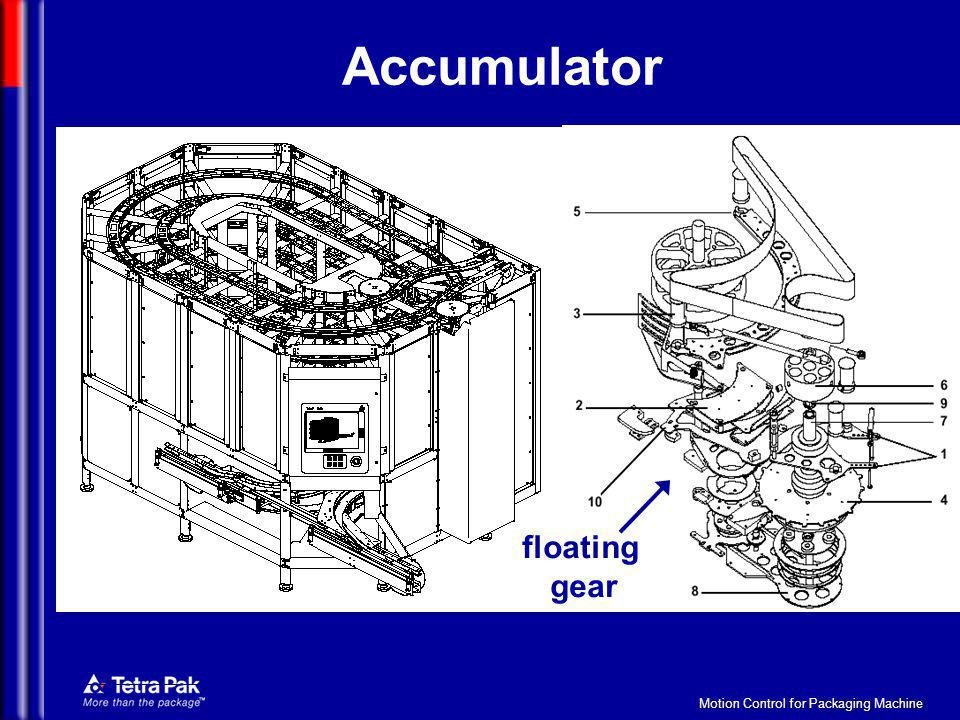 Motion Control for Packaging Machine Accumulator floating gear