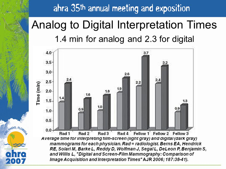 Analog to Digital Interpretation Times 1.4 min for analog and 2.3 for digital Average time for interpreting film-screen (light gray) and digital (dark