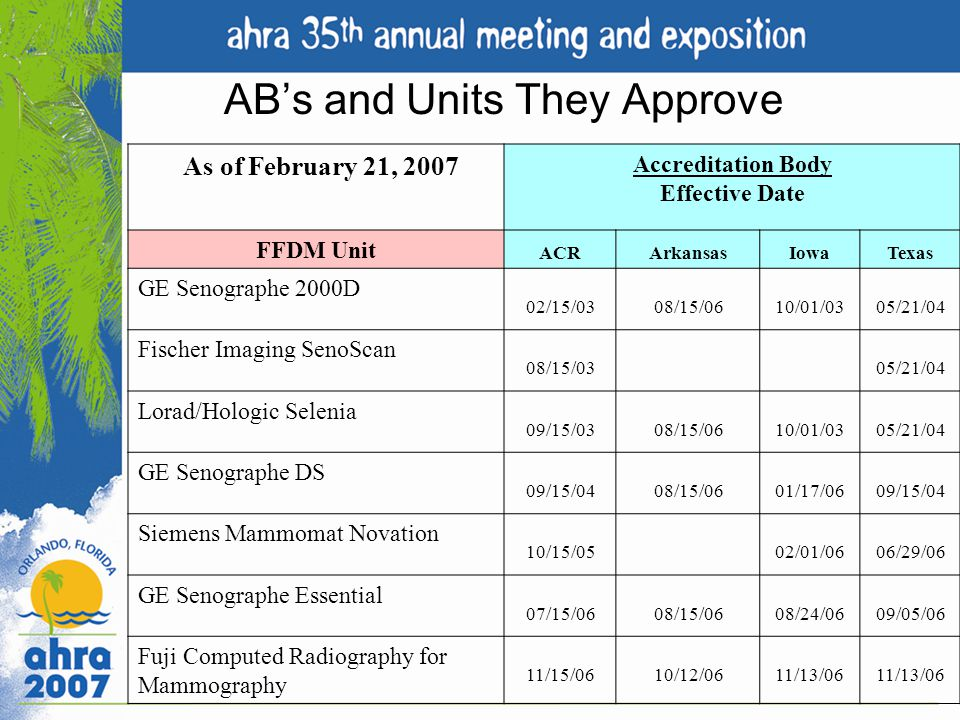ABs and Units They Approve As of February 21, 2007 Accreditation Body Effective Date FFDM Unit ACRArkansasIowaTexas GE Senographe 2000D 02/15/0308/15/