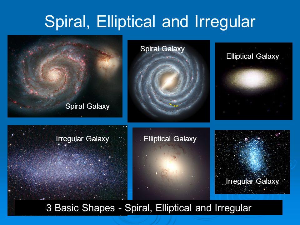 Spiral, Elliptical and Irregular Irregular Galaxy Spiral Galaxy Elliptical Galaxy Irregular Galaxy 3 Basic Shapes - Spiral, Elliptical and Irregular
