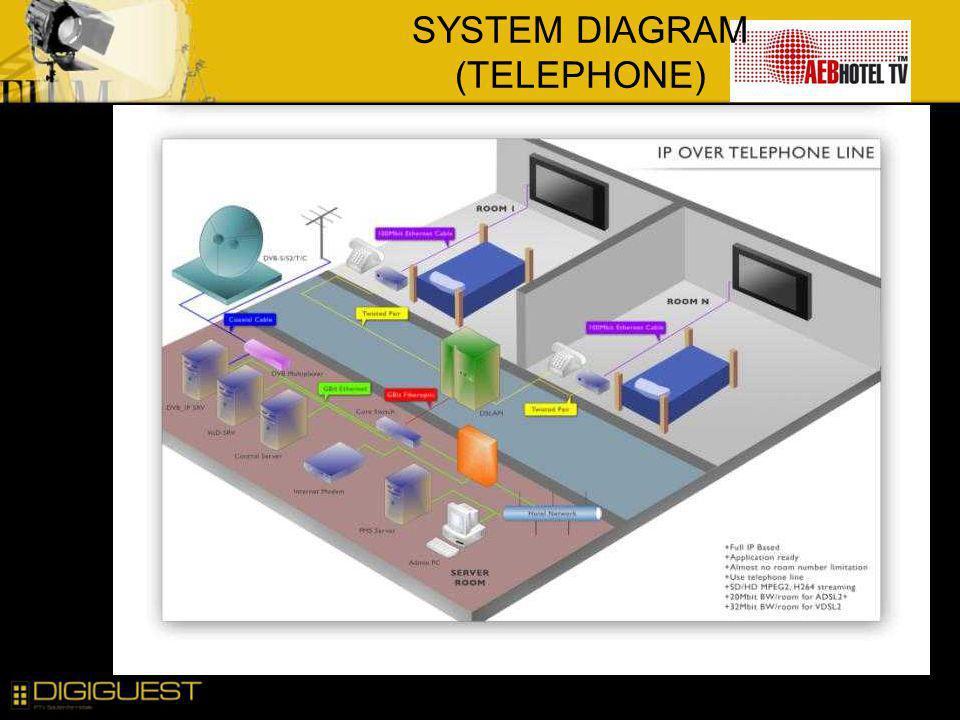 SYSTEM DIAGRAM (TELEPHONE)