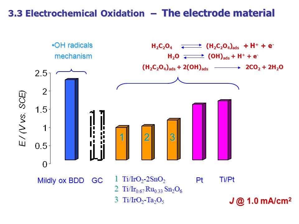 3.3 Electrochemical Oxidation – The electrode material Mildly ox BDD GC 1 Ti/IrO 2 -2SnO 2 Pt Ti/Pt 2 Ti/Ir 0.67 Ru 0.33 Sn 2 O 6 3 Ti/IrO 2 -Ta 2 O 5