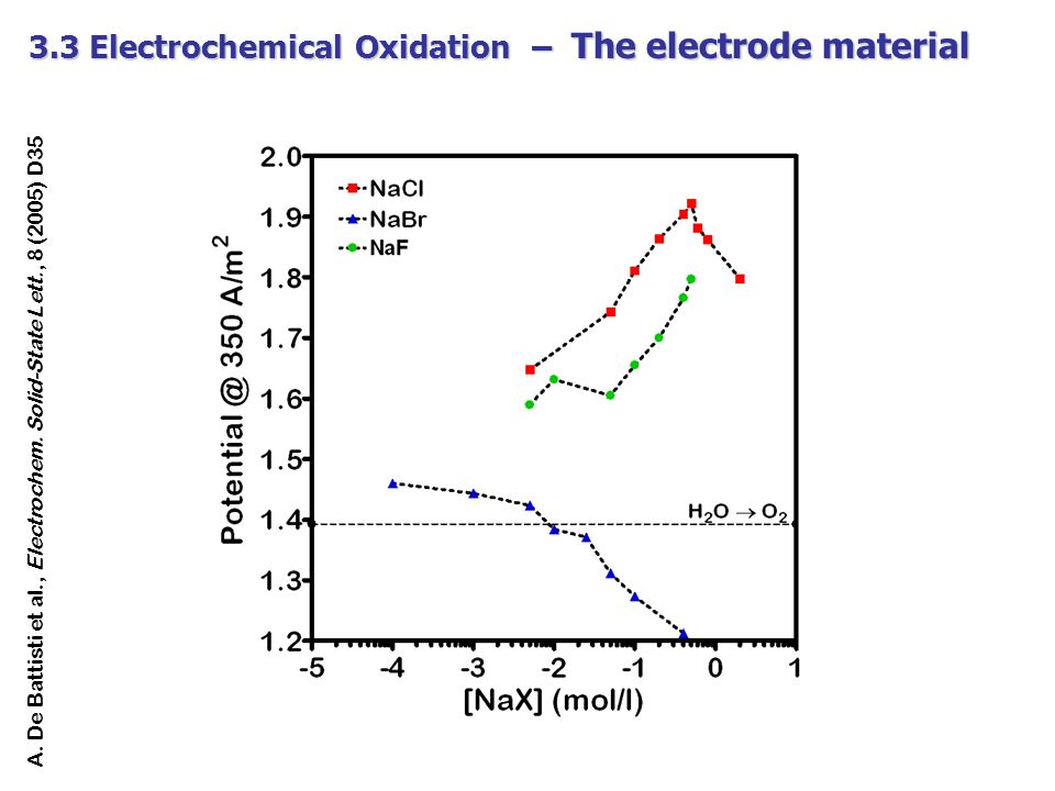 3.3 Electrochemical Oxidation – The electrode material A. De Battisti et al., Electrochem. Solid-State Lett., 8 (2005) D35