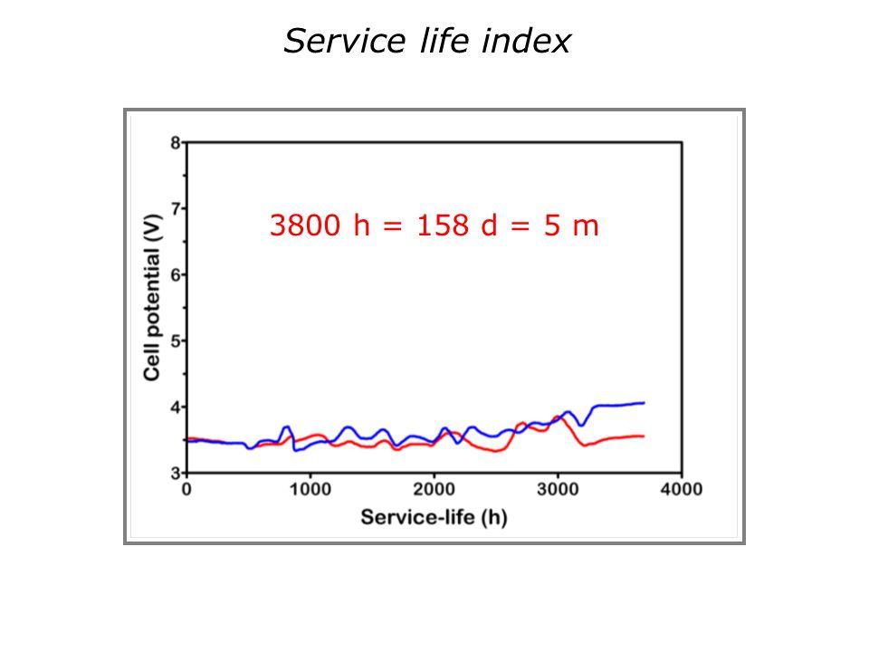 3800 h = 158 d = 5 m Service life index