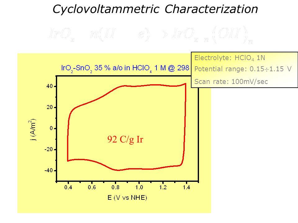 Cyclovoltammetric Characterization 92 C/g Ir Electrolyte: HClO 4 1N Potential range: 0.15 1.15 V Scan rate: 100mV/sec