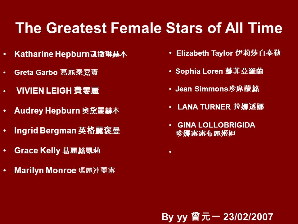 Hepburn ranked as the third greatest female star of all time by the AFI s 100 Years...