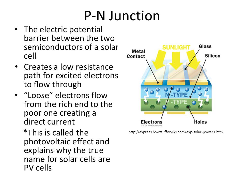 P-N Junction The electric potential barrier between the two semiconductors of a solar cell Creates a low resistance path for excited electrons to flow through Loose electrons flow from the rich end to the poor one creating a direct current *This is called the photovoltaic effect and explains why the true name for solar cells are PV cells http://express.howstuffworks.com/exp-solar-power1.htm