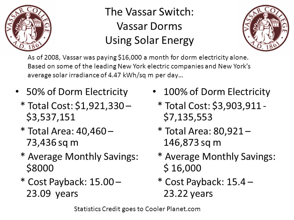 The Vassar Switch: Vassar Dorms Using Solar Energy 50% of Dorm Electricity * Total Cost: $1,921,330 – $3,537,151 * Total Area: 40,460 – 73,436 sq m * Average Monthly Savings: $8000 * Cost Payback: 15.00 – 23.09 years 100% of Dorm Electricity * Total Cost: $3,903,911 - $7,135,553 * Total Area: 80,921 – 146,873 sq m * Average Monthly Savings: $ 16,000 * Cost Payback: 15.4 – 23.22 years As of 2008, Vassar was paying $16,000 a month for dorm electricity alone.